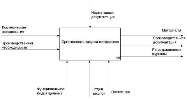 Контекстная idef0 диаграмма бизнес-процессов сбербанк cuanto cuesta un click en google adwords
