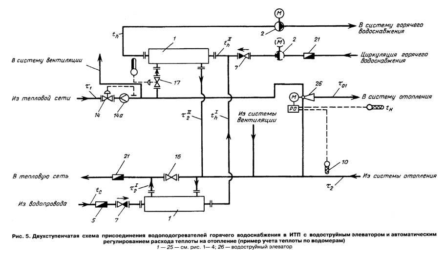 Элеватор для горячего водоснабжения двигатель для винтового конвейера