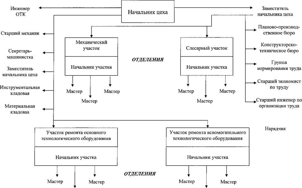 Должностная Инструкция Мастер Кузовного Ремонта