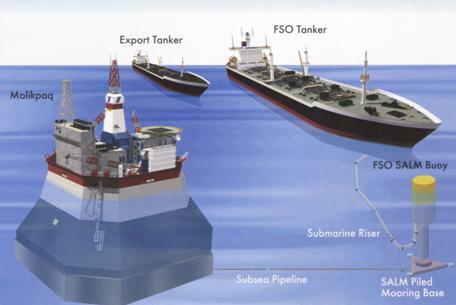 морской нефтяной платформе