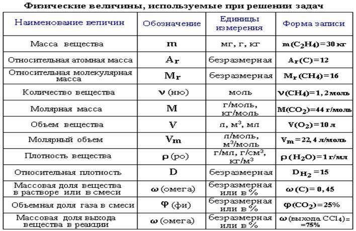 Формулы по химии для решения задачи решение творческих задач и методы их решения