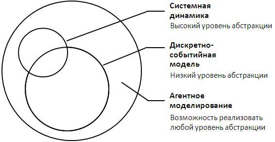 Моделирование Динамических Систем Model Vision Studium Бенькович