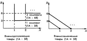 Задача с решением по предельная норма замещения конспект урока решение задач по кинематике 10 класс