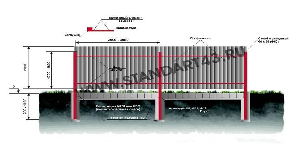 Строим забор из профнастила с кирпичными столбами своими руками 56