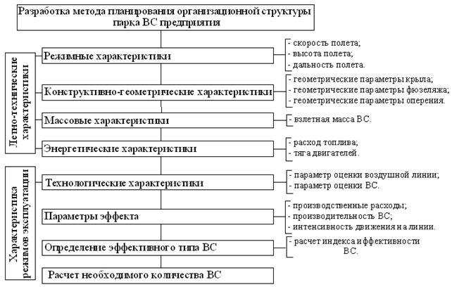 Рис. 6 — Структурная схема