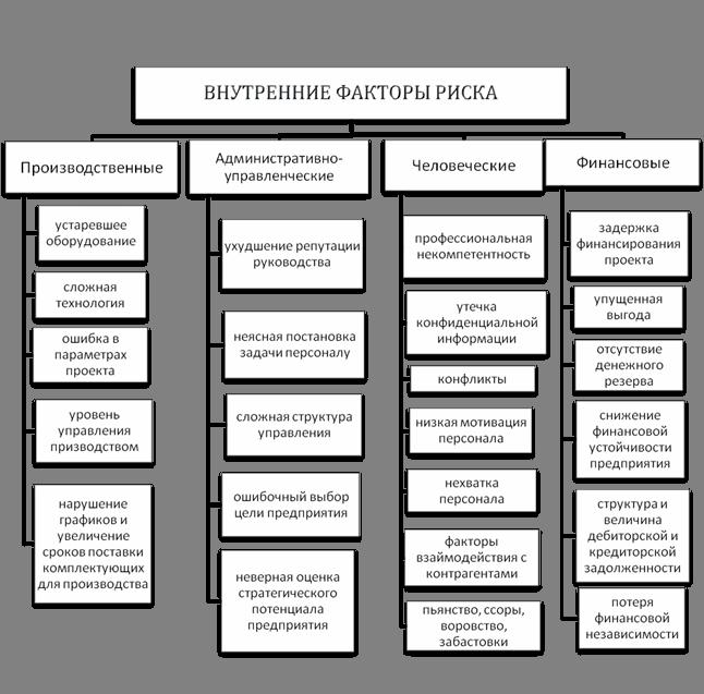 Факторы рыночной структуры подразделяются на факторы нестратегического и стратегического характера