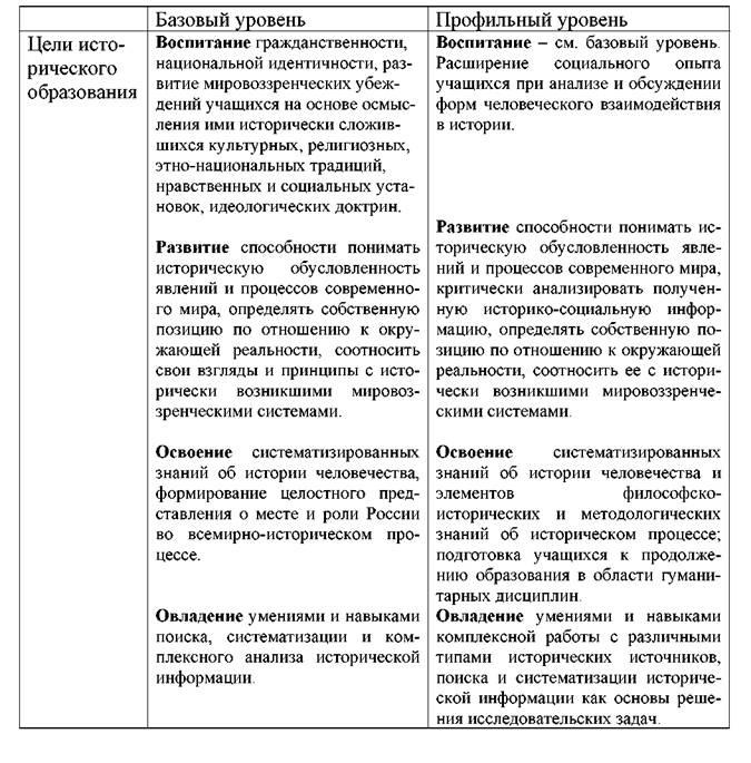 История улунян 11 класс таблица характеристика нтр