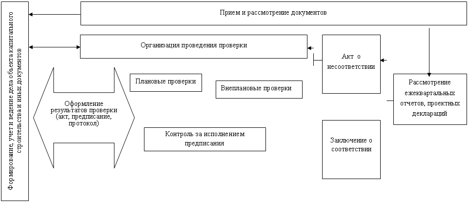 Блок-схема исполнения