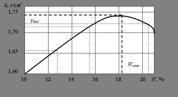 дачным дровяным определите оптимальную влажностьи максимальную плотность для грунта обозначенной