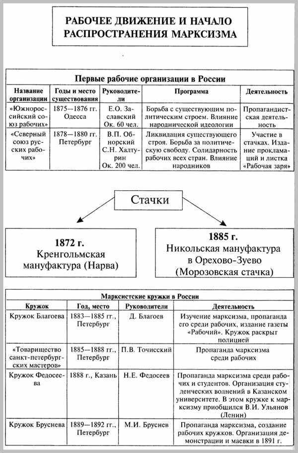 Рабочее движение в России и