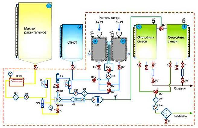 Контрольный тест биодизельного