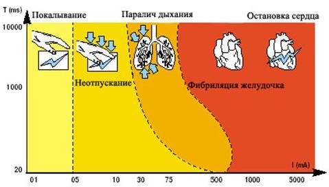 Пояснительная записка к дипломной работе стр Контент  Рисунок 14 Последствия влияния электрического тока на организм человека