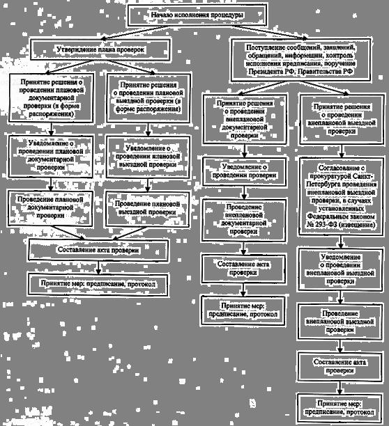 инструкция о проведении учета жилищного фонда в рф от 04.08.1998 37