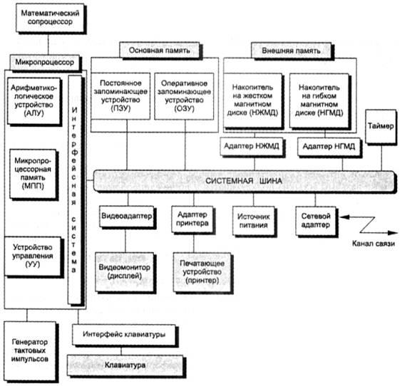 Рис.Структурная схема ПК