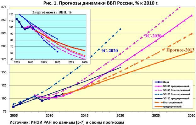 предсказание о россии до 2020 позволит обеспечить