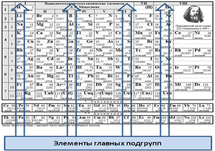 Таблица Менделеева Валентность
