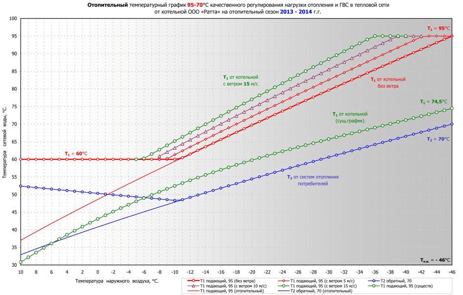 температурная график котельной