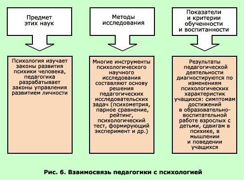On this slide you can see: задачи акмеологии:1 проектирование