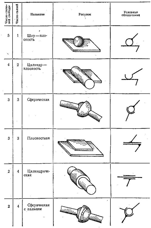 Кинематические пары и кинематические схемы