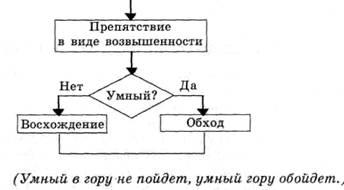 пословицы к схеме а