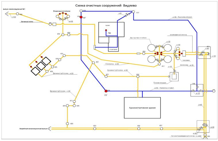 Канализационные очистные сооружения схема