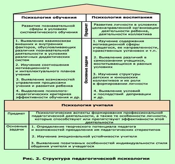 Избранные психологические труды: в 2-х т.