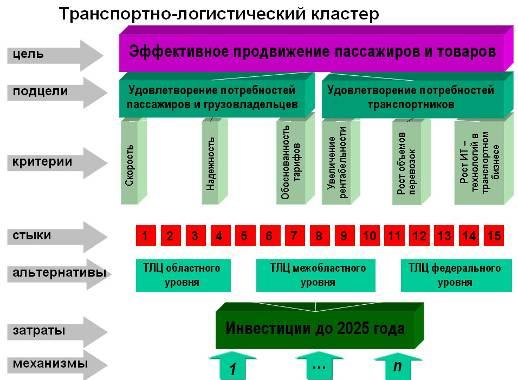 spisok-logisticheskih-tsentrov