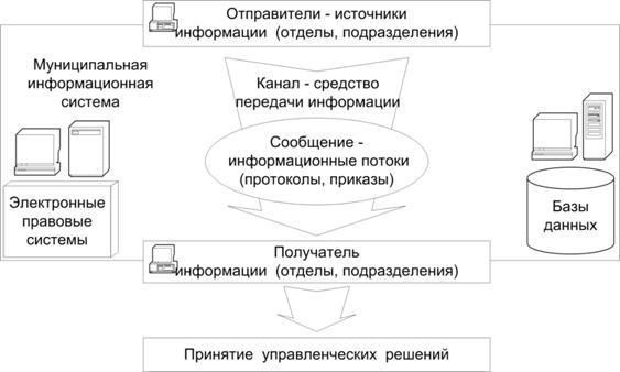 Марков Математические Основы Управления Проектами