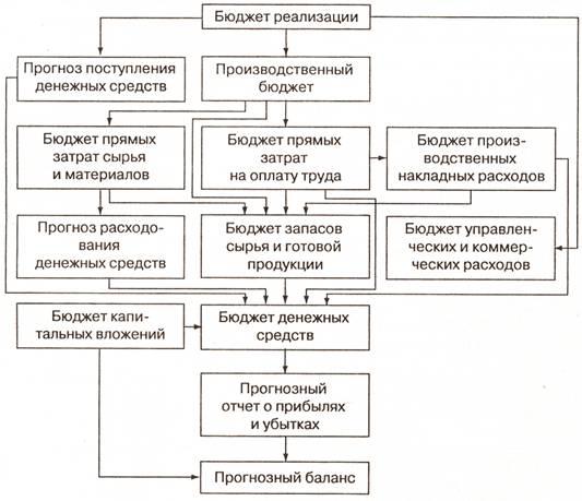 Схема агрегированного баланса