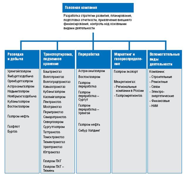 Организационная структура пао газпрома схема