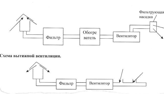 Техническая схема для системы вентиляции