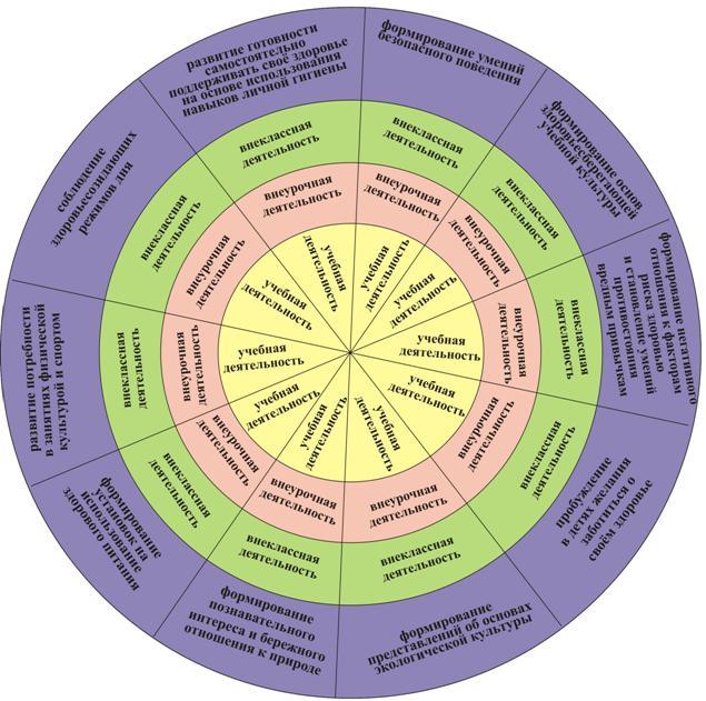 этапы здорового образа жизни