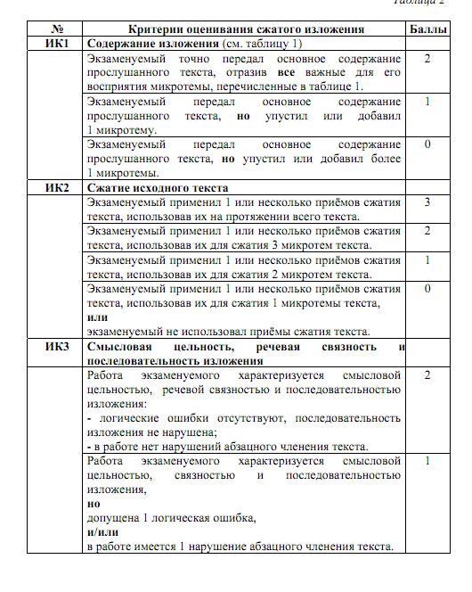 Дополнительная схема оценивания письма в огэ