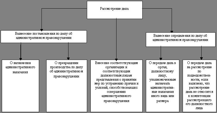 Обжалование постановления по делу об административном правонарушении схема