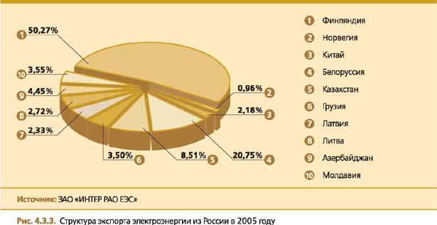 экспортных поставок из