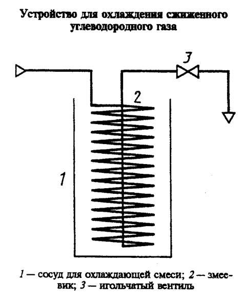 с маркировкой суг100п1 сосуда для хранения сжиженных углеводородных газов объемом 100 м3