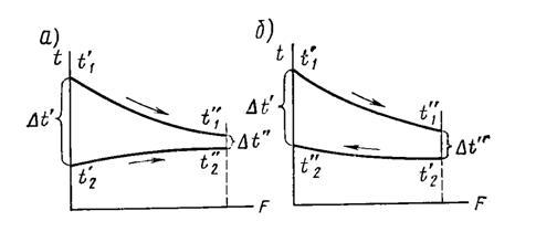 Определить поверхность противоточного теплообменника чем чистят вторичный теплообменник