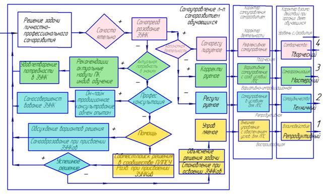 Схема самосовершенствования учителя