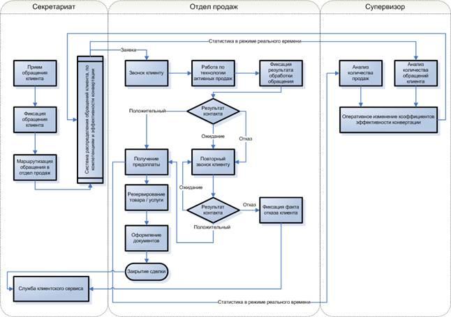 Функциональная схема бизнес процесса продаж