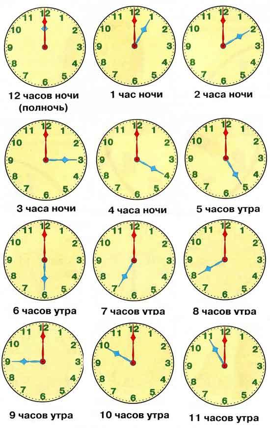 Это первый шаг в знакомстве ребенка с понятием времени.