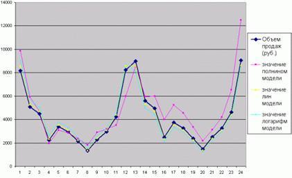 Алгоритм прогнозирования объёма продаж в ms excel