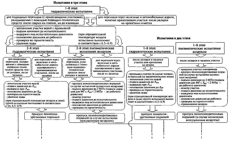 Инструкция по проведению пневматических испытаний