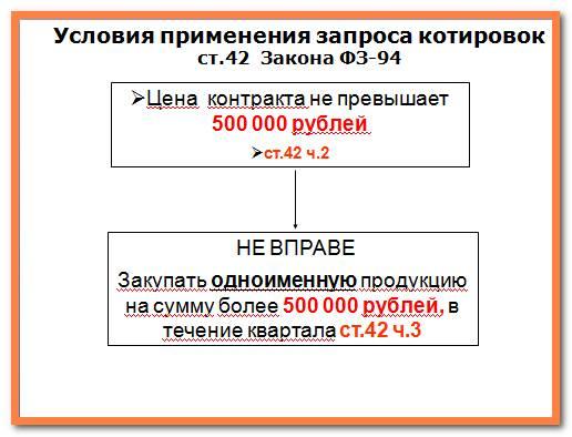 Проведение запроса котировок по 44 фз пошаговая