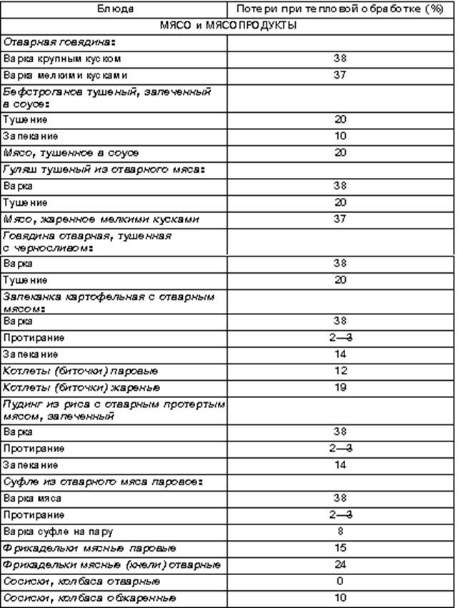 подобранный вариант таблица процентов отходов при обработке Кодексы