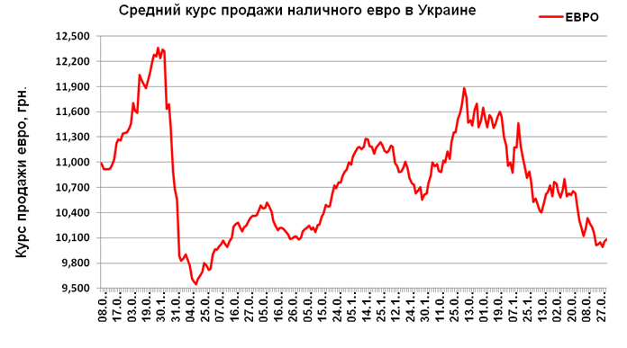 курс евро к доллару форекс украина влага