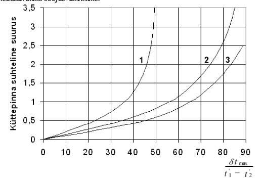 Как зависит мощность теплообменника от разности температур