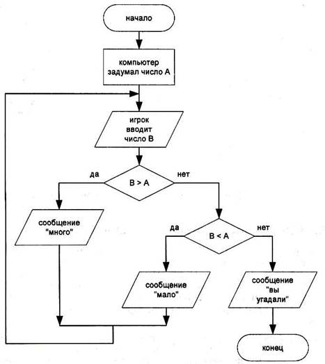 Блок схема для примера 5 6 7