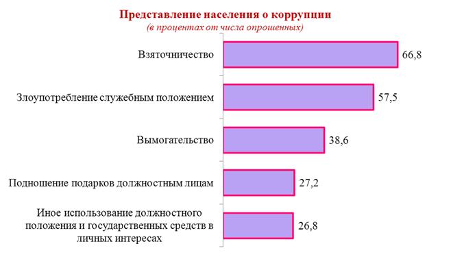 Отношение к подаркам в россии