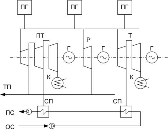 Тепловая схема ТЭЦ с турбинами