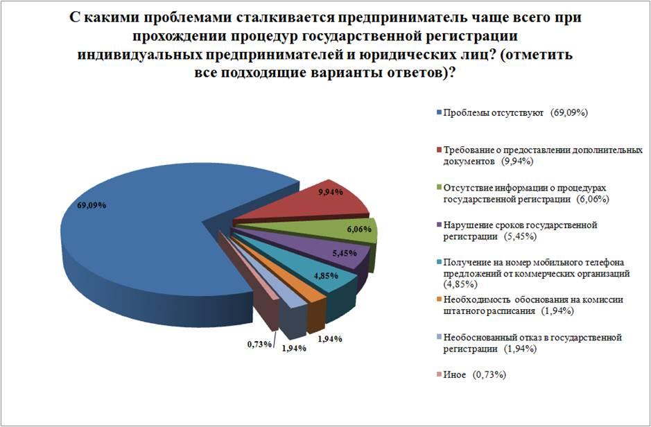 актуальные проблемы реорганизации юридических лиц сказал